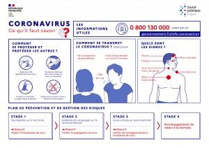 Ce qu'il faut savoir sur le coronavirus