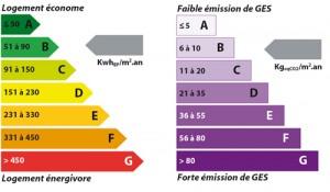 Nouveau Diagnostic de Performance Energétique